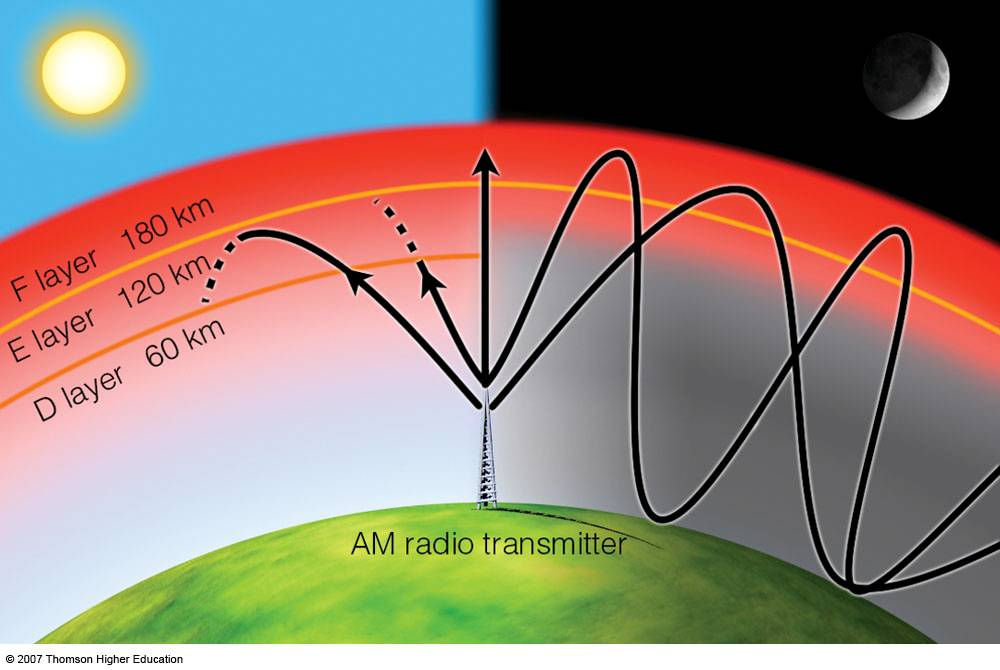 frequency resonance and radio waves Guided with pinpoint accuracy under magnetic resonance imaging, the tools that deliver radio frequency (rf) waves essentially boil tumors to death your.